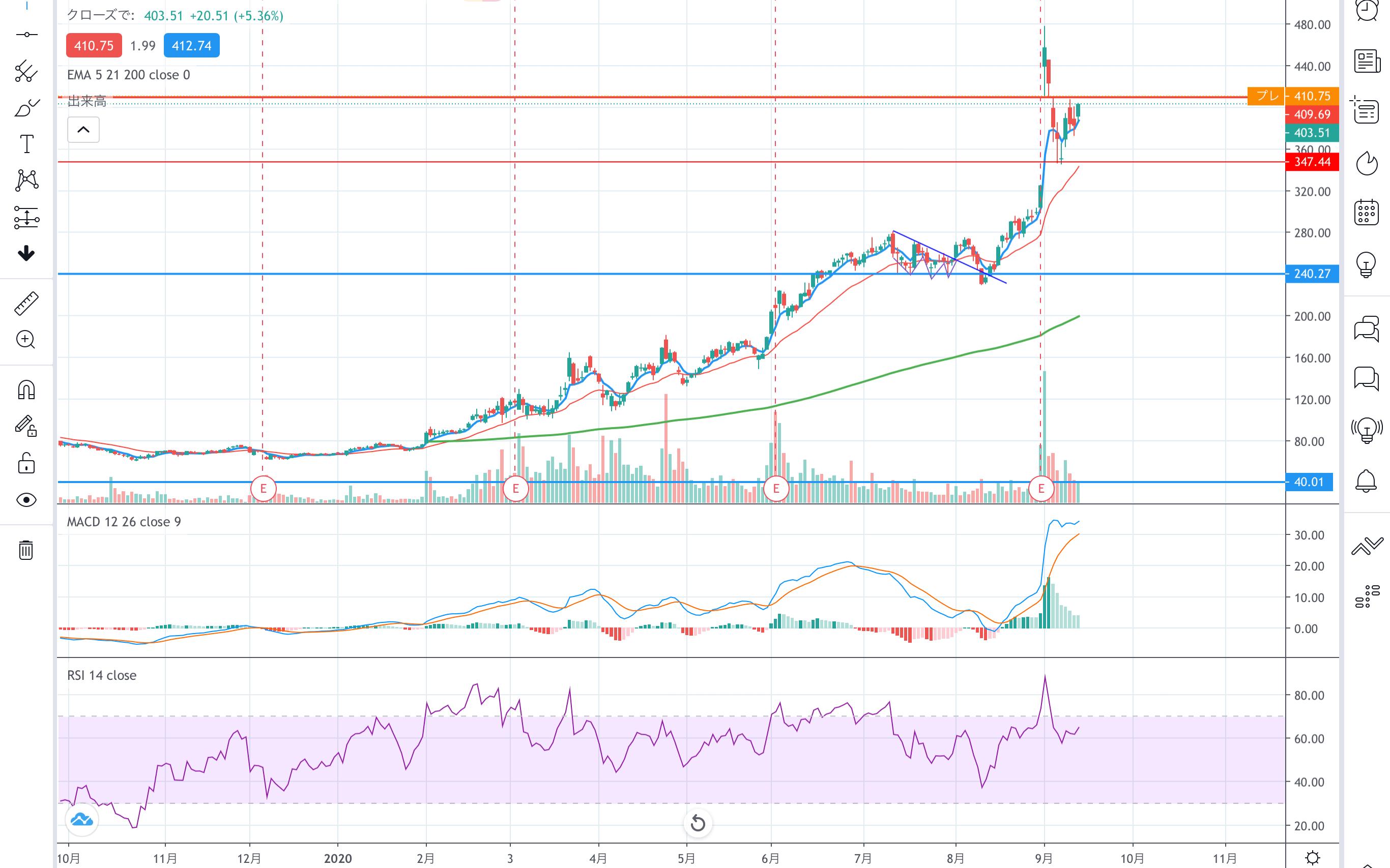 株価 ロイヤリティ ファーマ